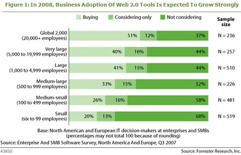forrester-business-adoption-of-web-20-technology-2008_small.jpg
