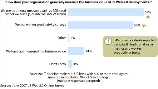 Web 2.0 Measuring